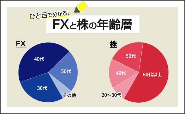FXと株の年齢層