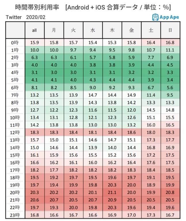 時間帯利用別率のデータ画像