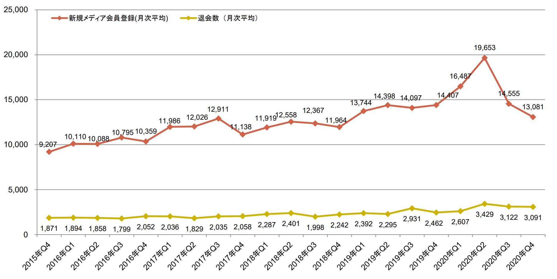 「A8.net」の登録者に関する推移のグラフ