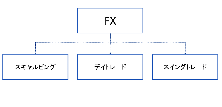 狙うビッグキーワード「FX」に対して、ミドルキーワードで3つのカテゴリを設定