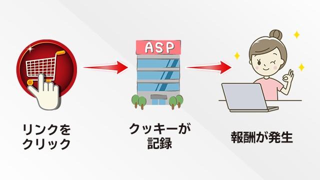 ASPの仕組みのイメージ