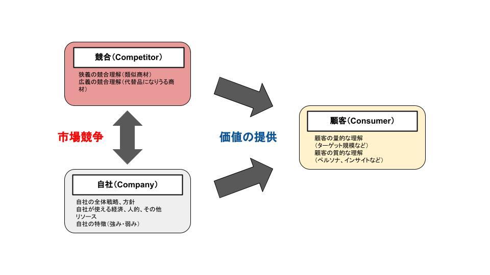 3Cのイメージ