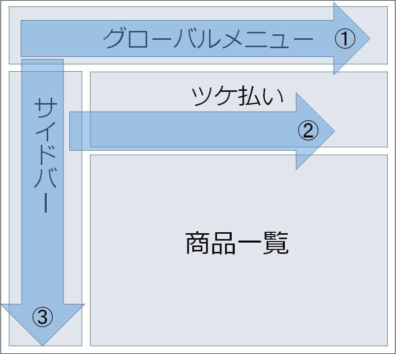 Fの法則を解説した画像