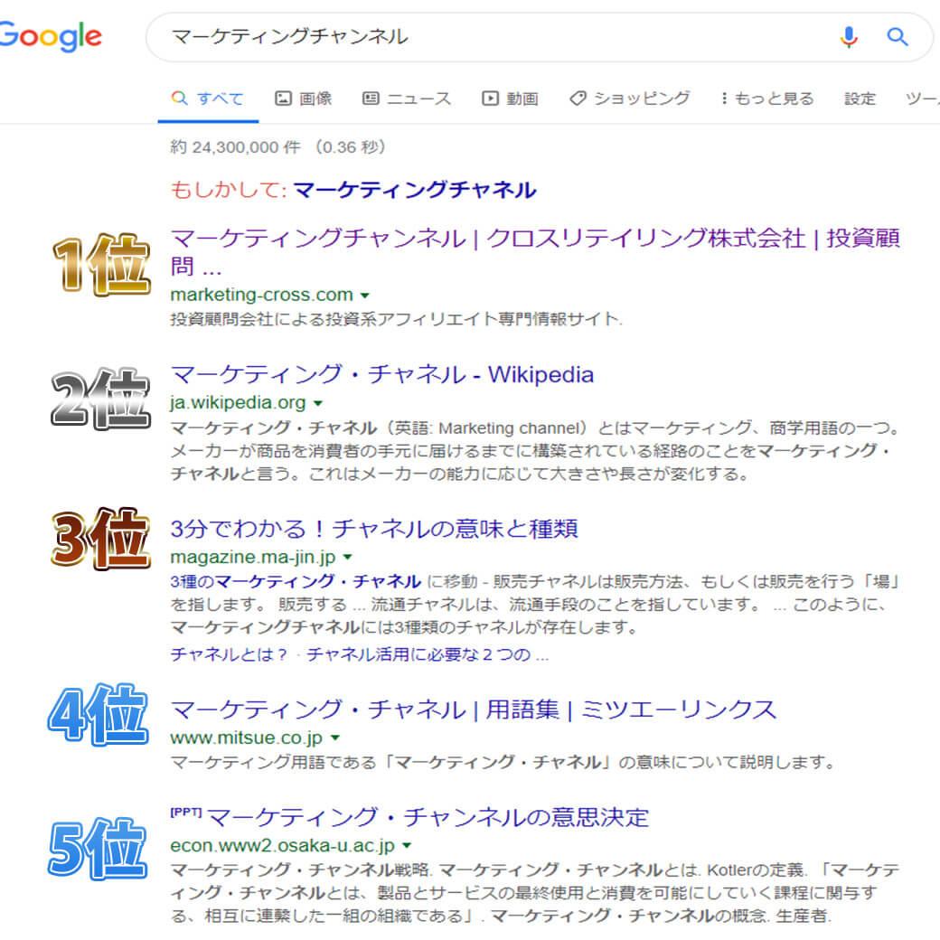 検索順位のランキング