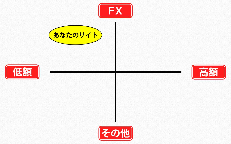 ポジショニングマップ3