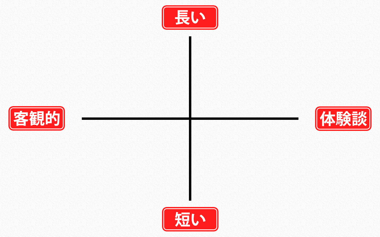 ポジショニングマップ4