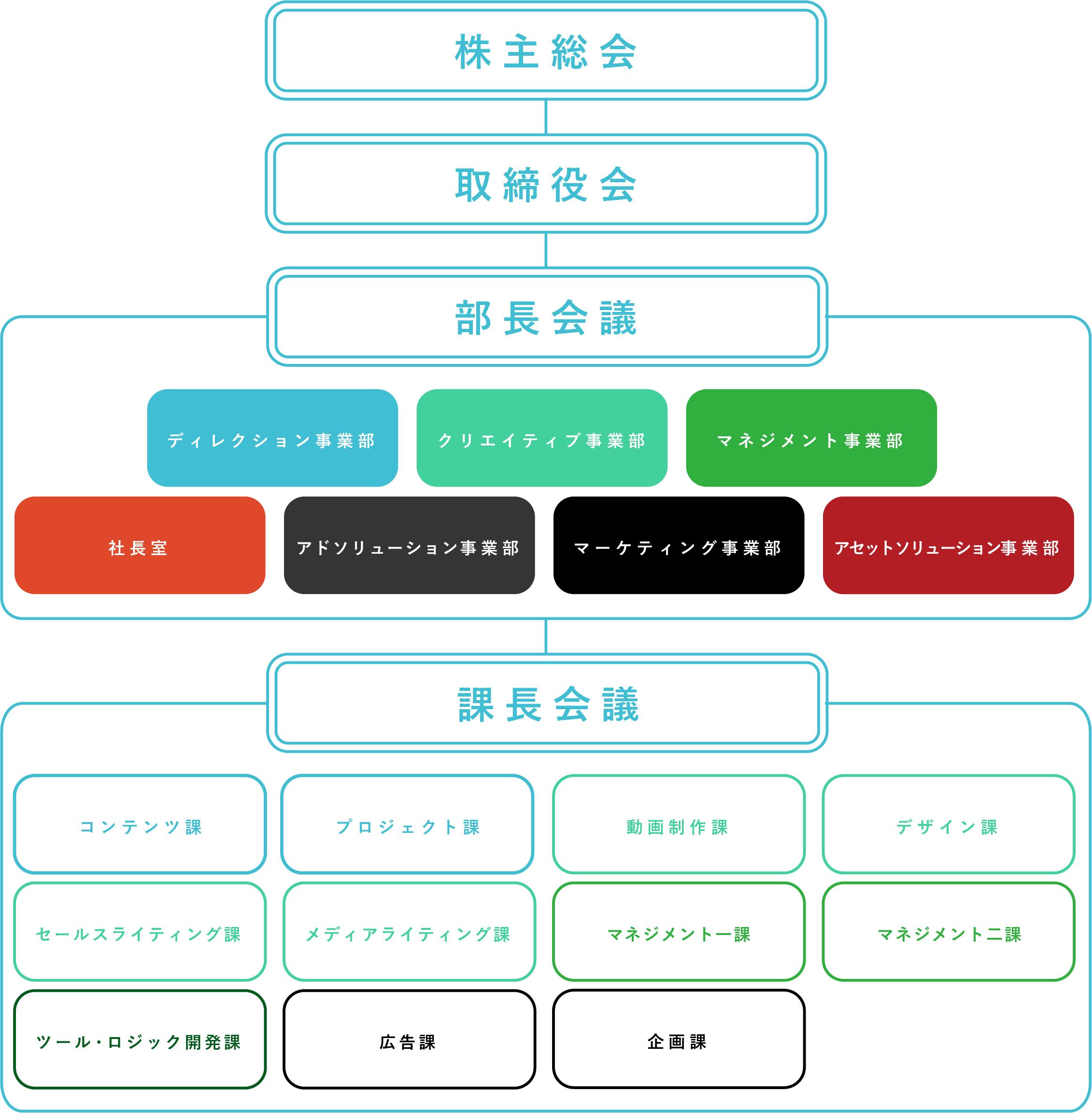社内組織図